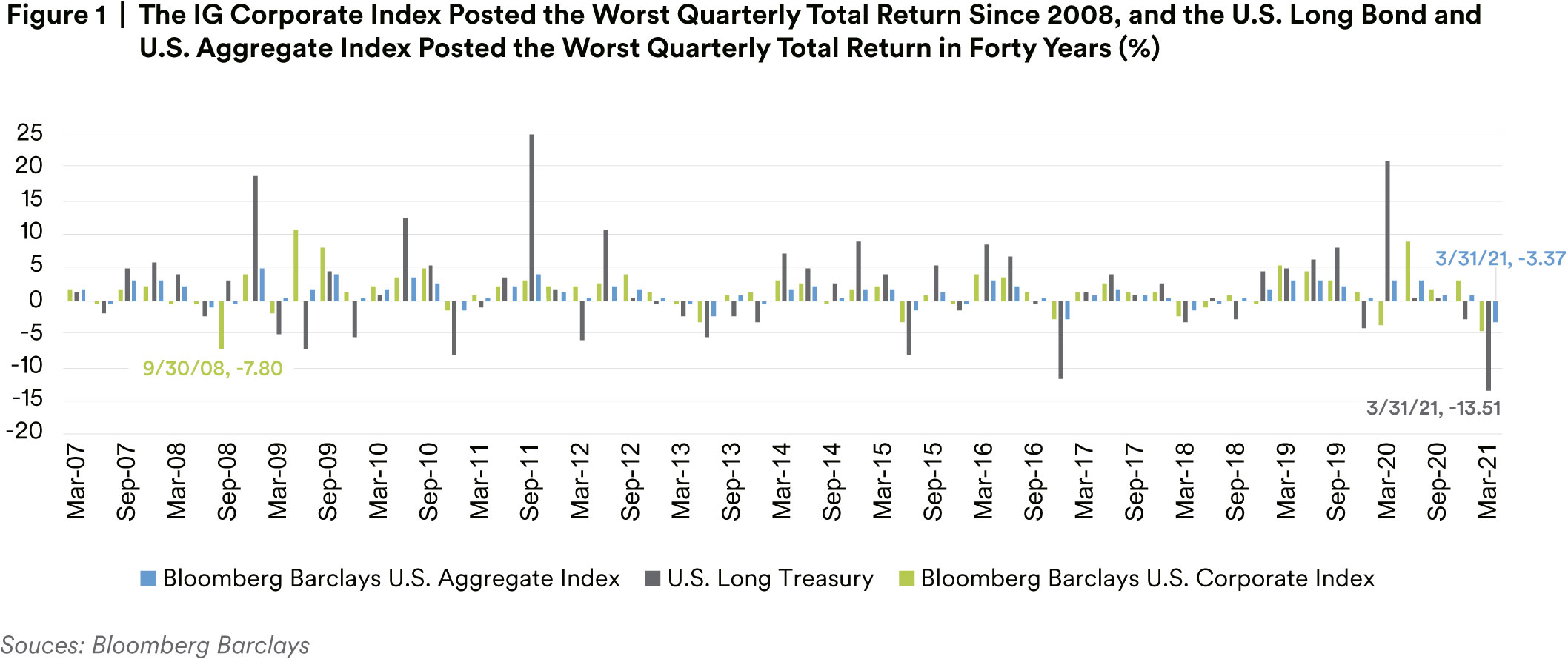 The IG Corporate Index Posted the Worst Quarterly Total Return Since 2008, and the U.S. Long Bond and  U.S. Aggregate Index Posted the Worst Quarterly Total Return in Forty Years