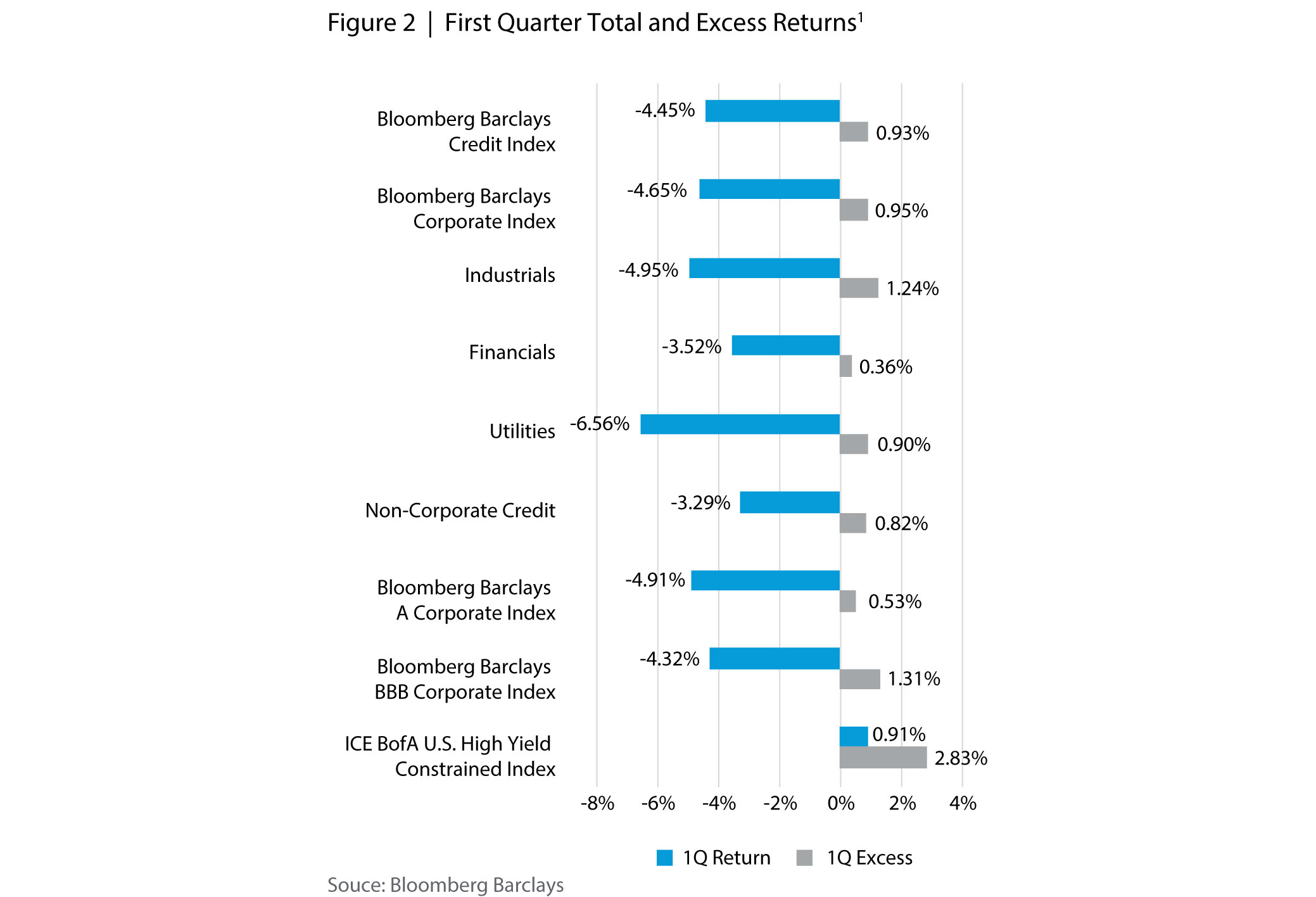 First Quarter Total and Excess Returns
